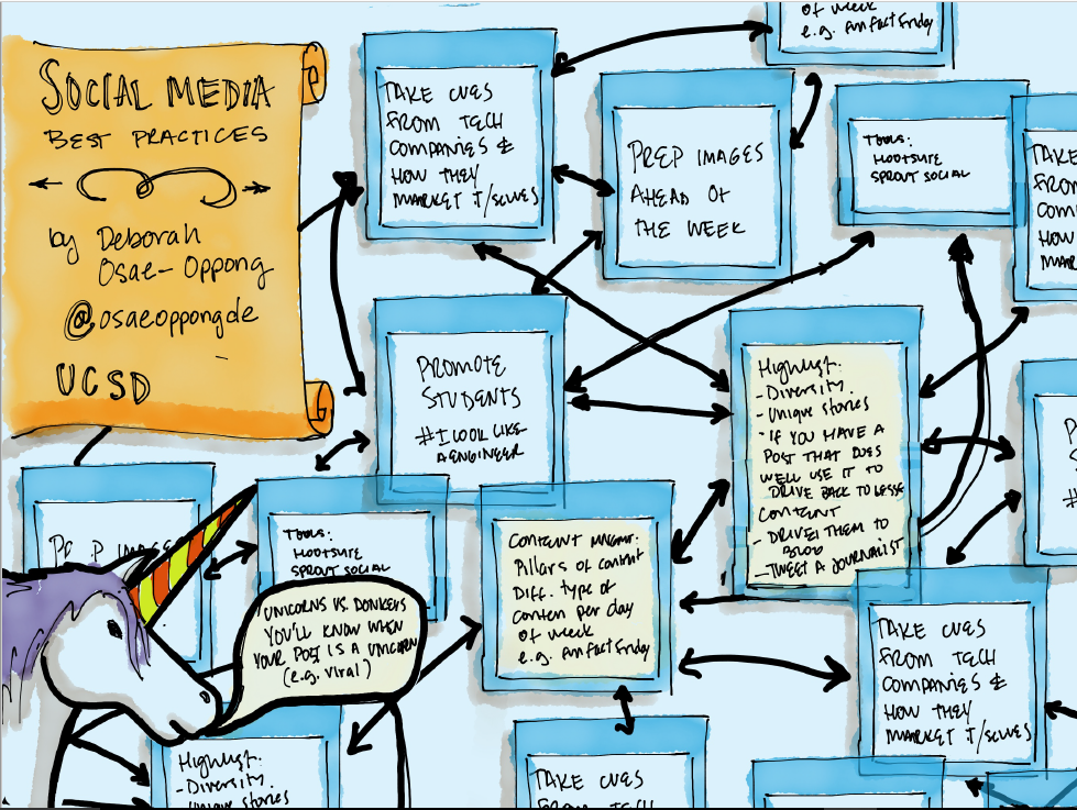 Share-Worthy Sketch Notes | Used by Permission | Created by Ryan Garcia, CSU Channel Islands
